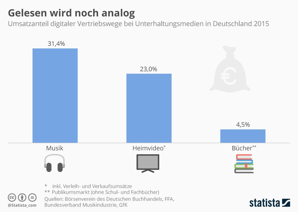 Infografik: Gelesen wird noch analog   Statista