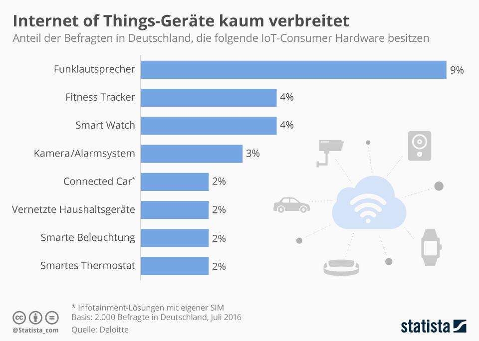 Infografik: Internet of Things-Geräte kaum verbeitet | Statista