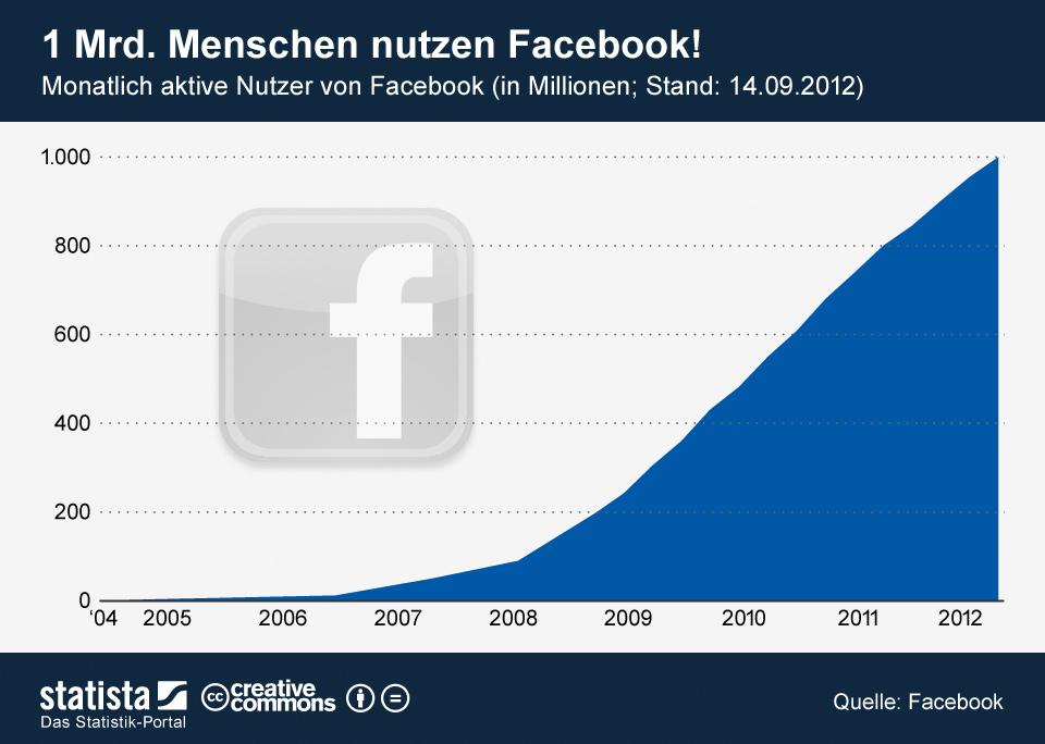 Infografik: 1. Mrd. Menschen nutzen Facebook!   Statista