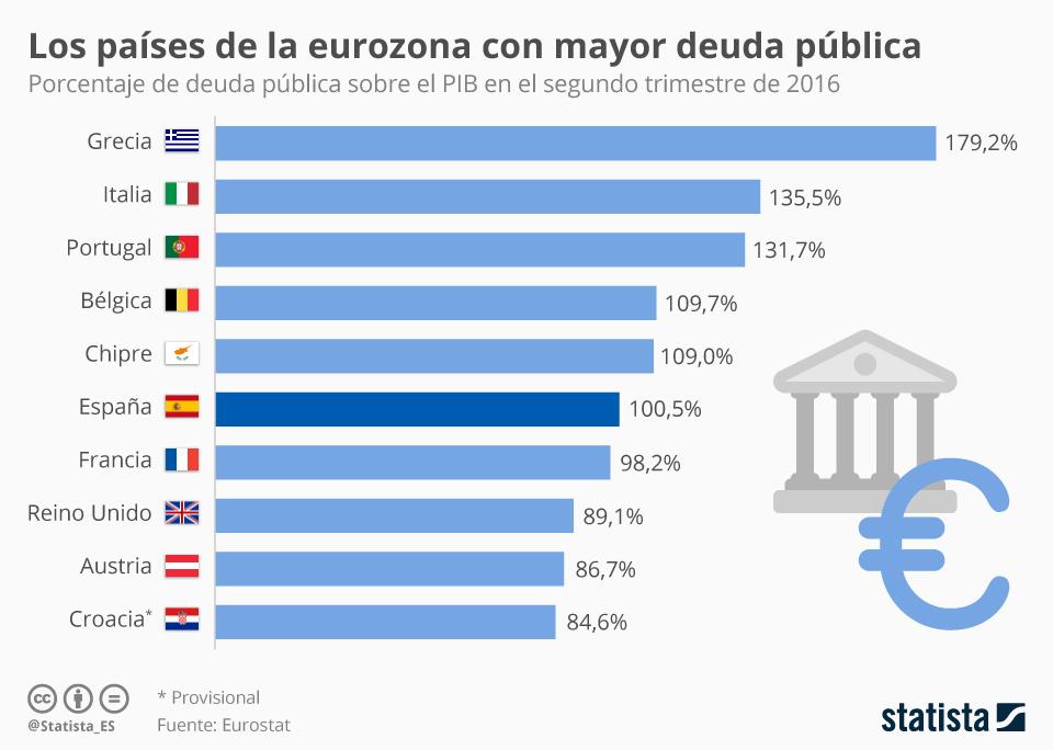 Infografía: España, sexto país de la eurozona con mayor deuda pública | Statista