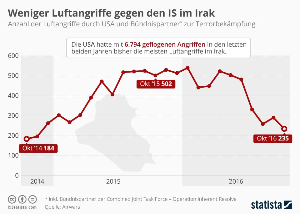 Infografik: Weniger Luftangriffe gegen den IS im Irak | Statista