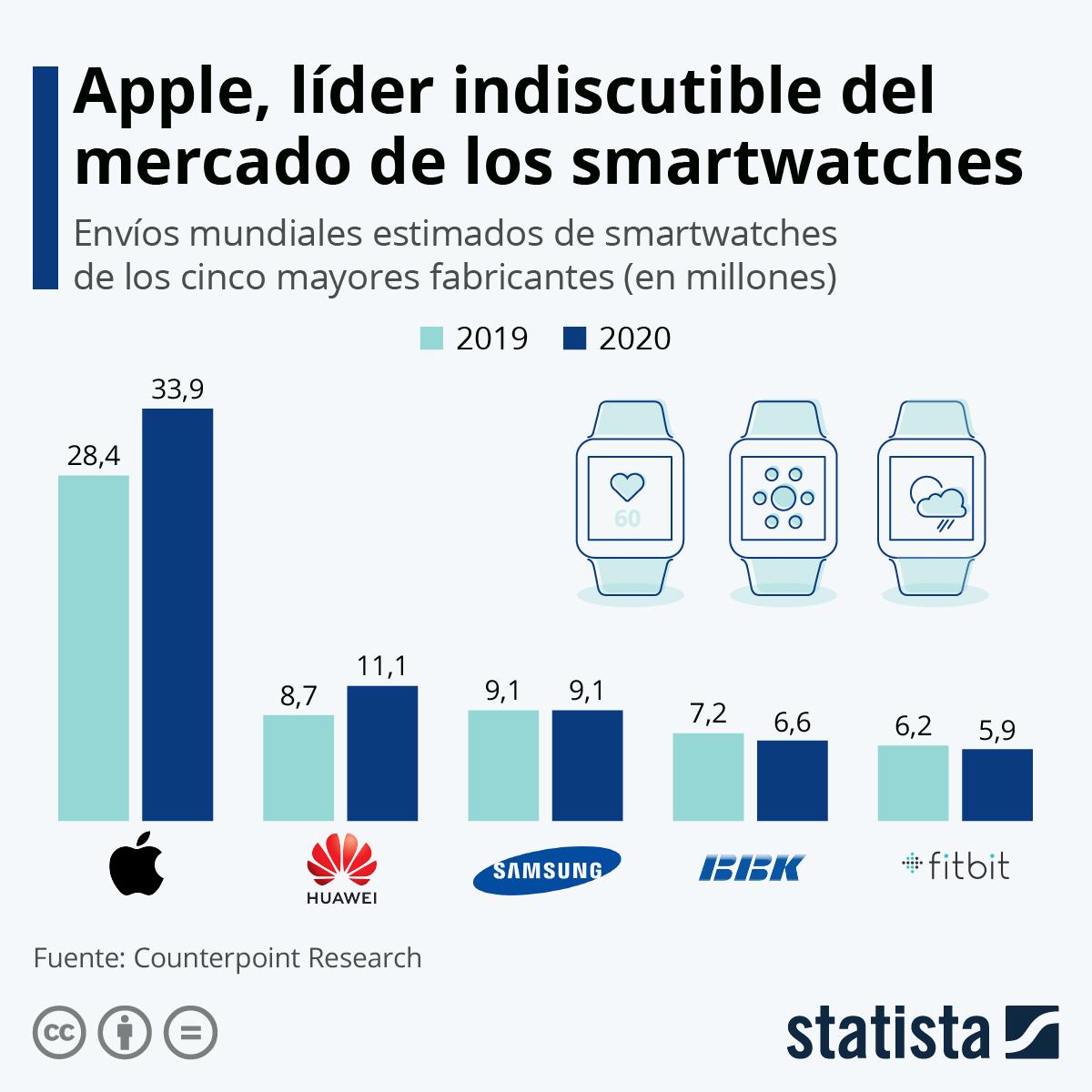 Infografía: Smartwatches: ¿qué fabricantes dominan el mercado? | Statista