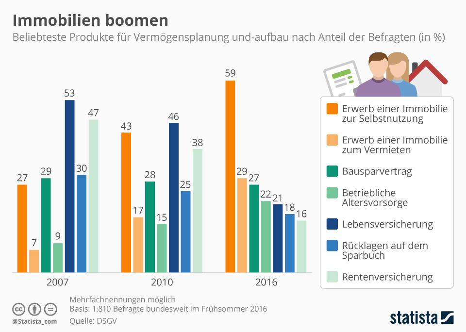 Infografik: Immobilien boomen | Statista