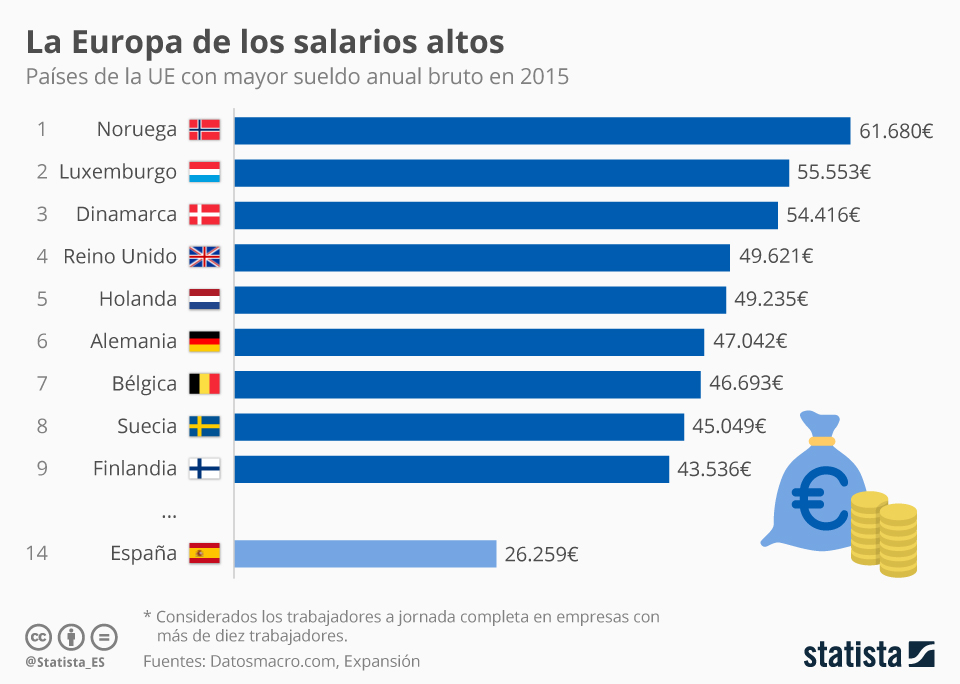 Infografía: Los europeos que más cobran | Statista