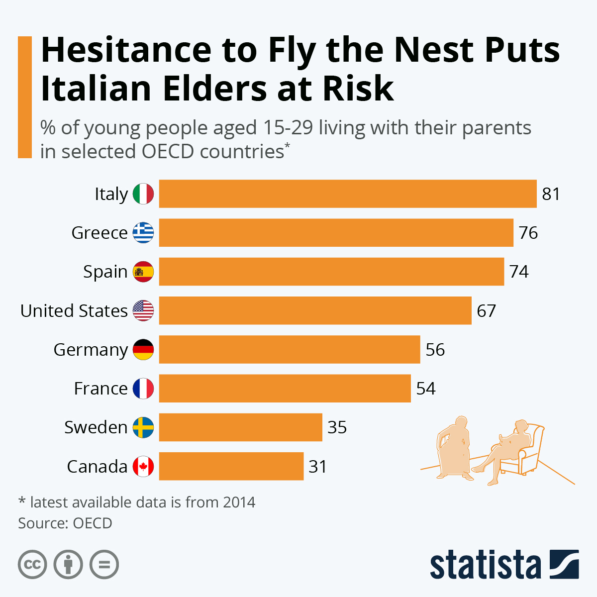 Infographic: Hesitance To Fly The Nest Puts Italian Elders At Risk | Statista