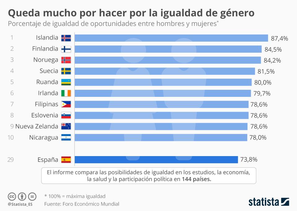 Infografía: ¿Cuáles son los países más igualitarios?  | Statista