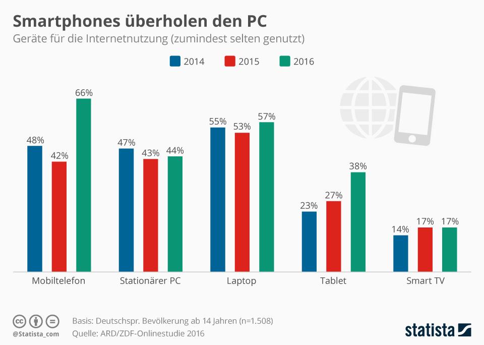 Infografik: Smartphones überholen den PC | Statista