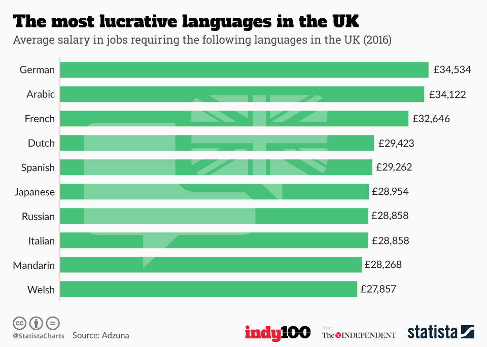 Infographic: The most lucrative languages in the UK | Statista