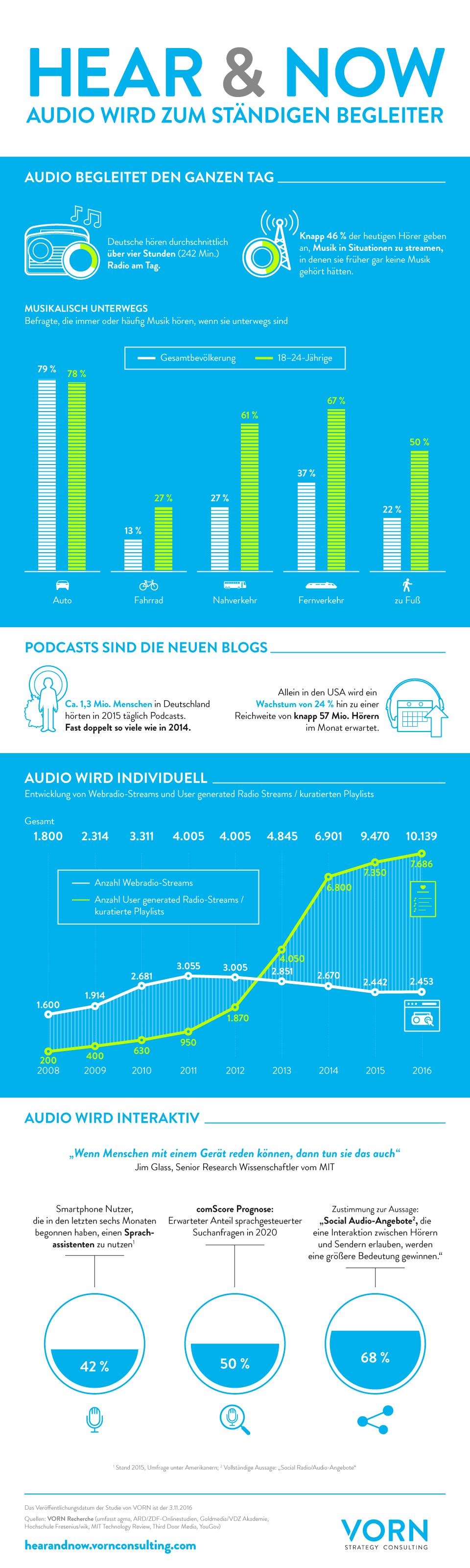 Infografik: Hear & Now | Statista