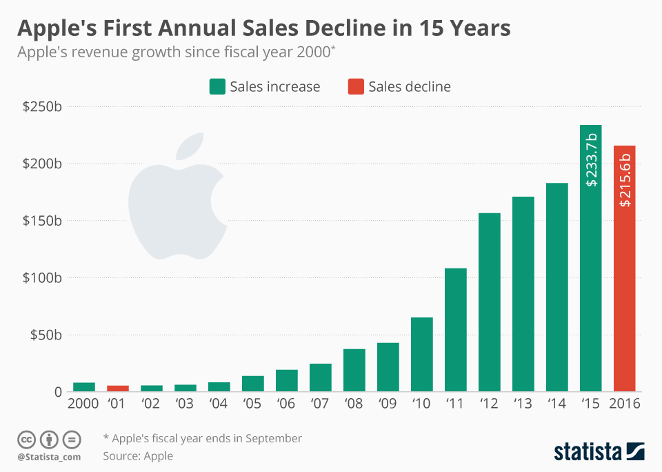 Infographic: Apple's First Annual Sales Decline in 15 Years | Statista