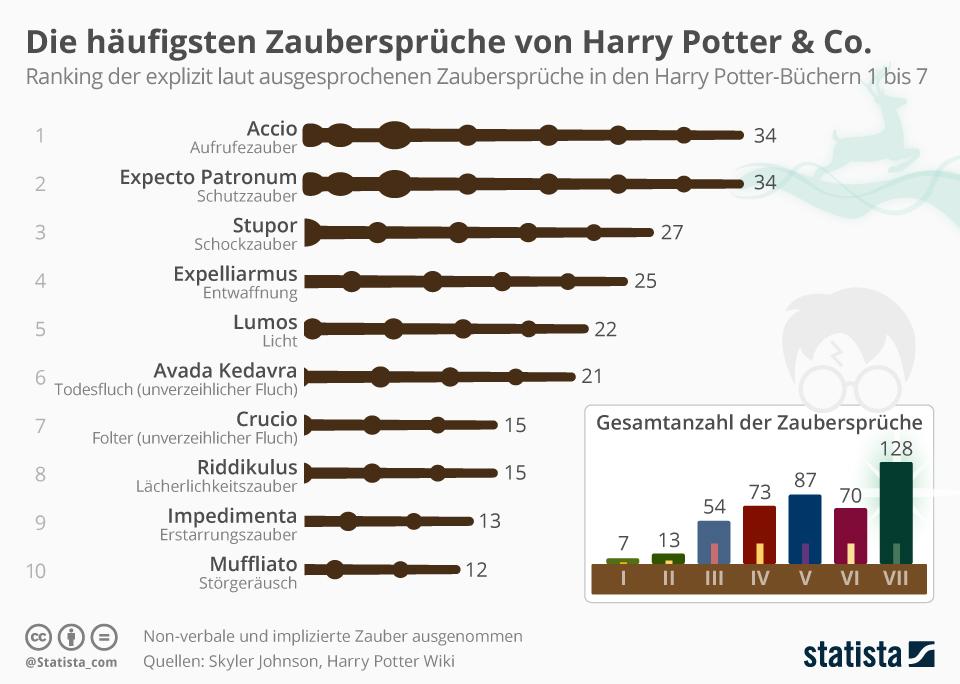 Infografik: Die häufigsten Zaubersprüche von Harry Potter & Co. | Statista