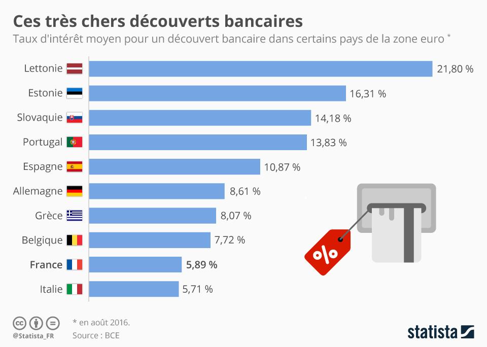 Infographie: Ces très chers découverts bancaires | Statista