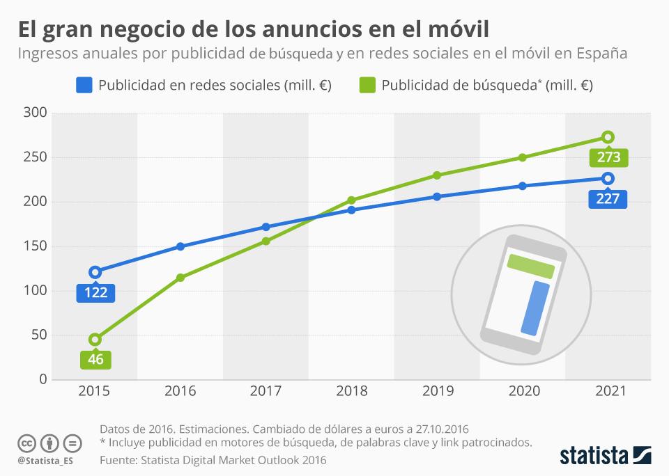 Infografía: En tu móvil está el negocio | Statista