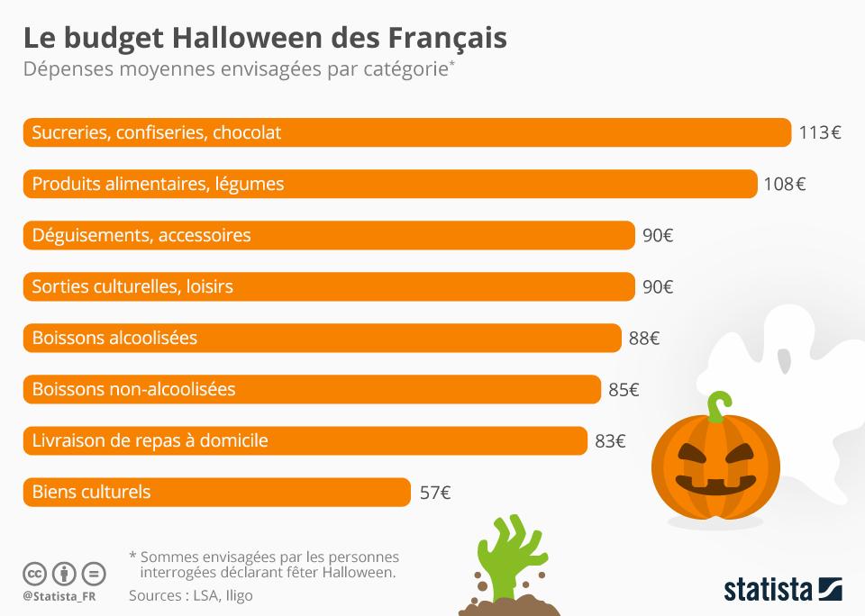Infographie: Le budget Halloween des Français | Statista