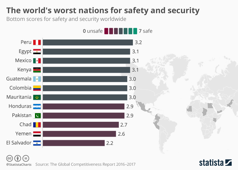 Infographic: The world's worst nations for safety and security | Statista