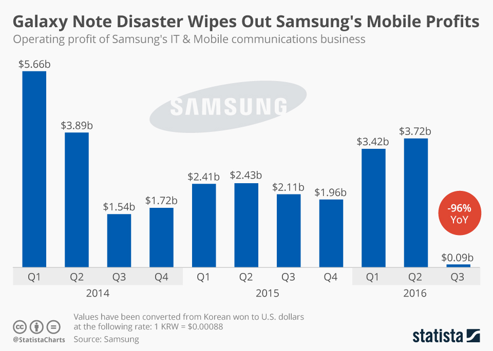 Infographic: Galaxy Note Disaster Wipes Out Samsung's Mobile Profits | Statista