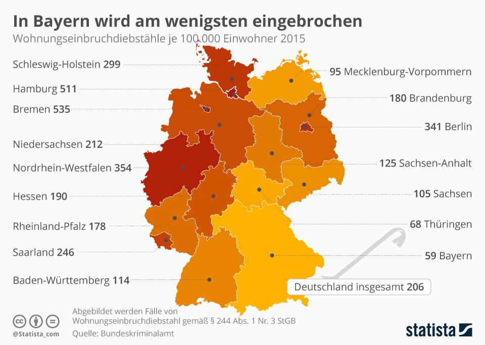 Infografik: In Bayern wird am wenigsten eingebrochen   Statista