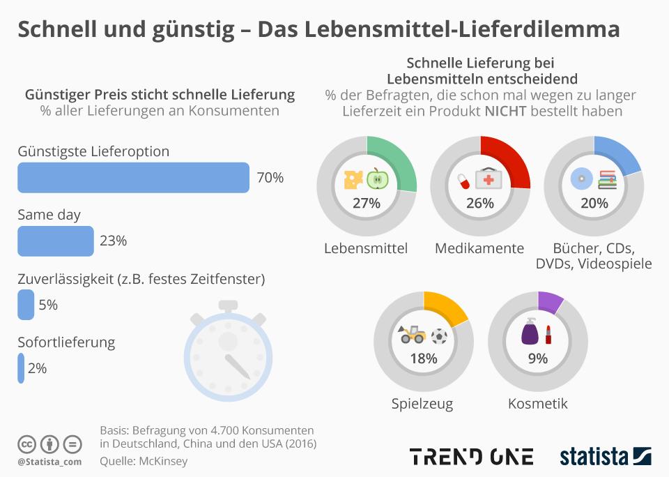 Infografik: Schnell und günstig – Das Lebensmittel-Lieferdilemma   Statista