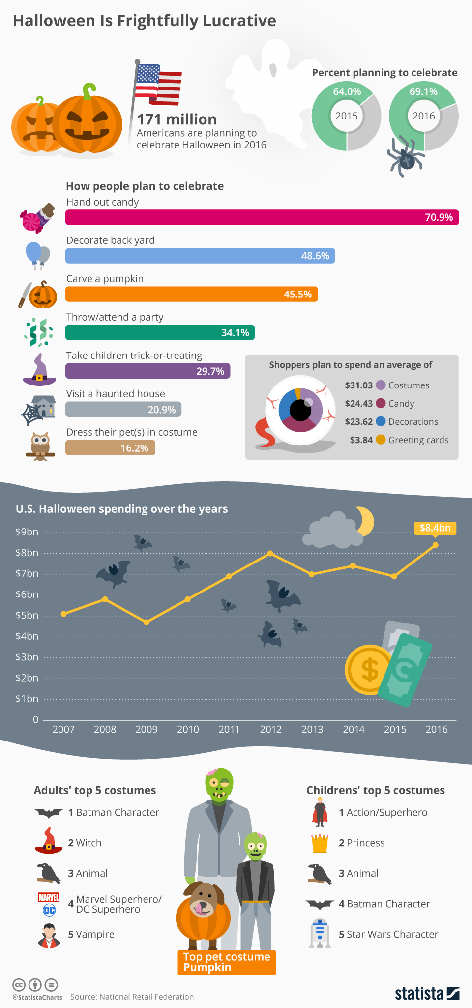 Infographic: Halloween Is Frightfully Lucrative | Statista