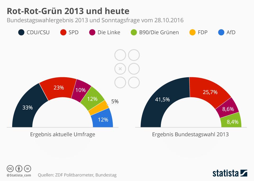 Infografik: Rot-Rot-Grün 2013 und heute   Statista
