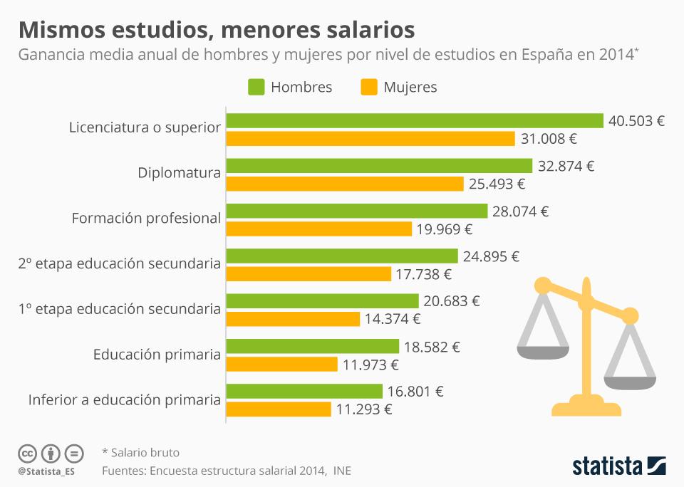 Infografía: Mismos estudios, menor salario para las mujeres | Statista