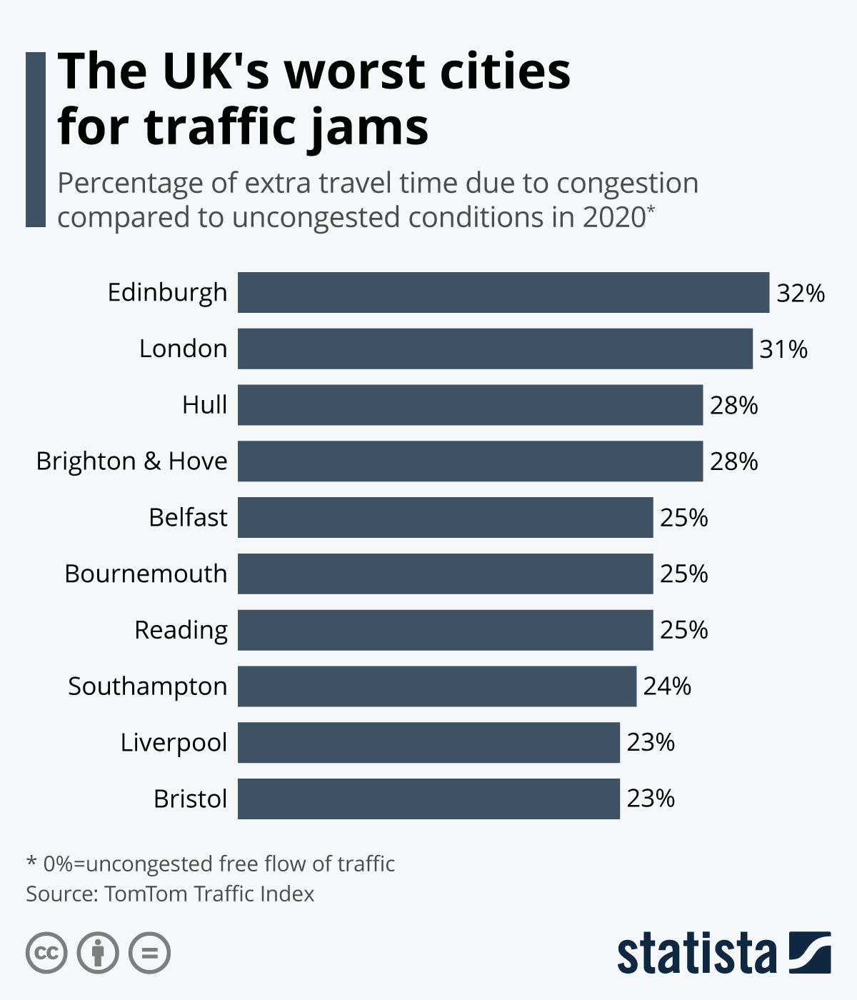 Infographic: The UK's worst cities for traffic jams | Statista