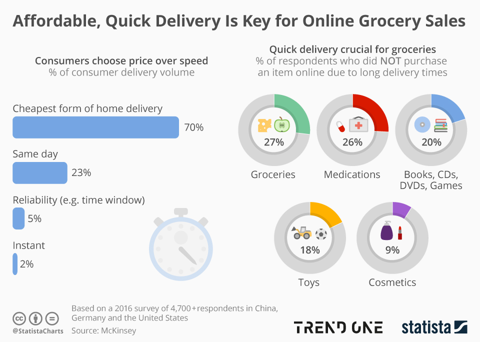Infographic: Affordable, Quick Delivery Is Key for Online Grocery Sales | Statista
