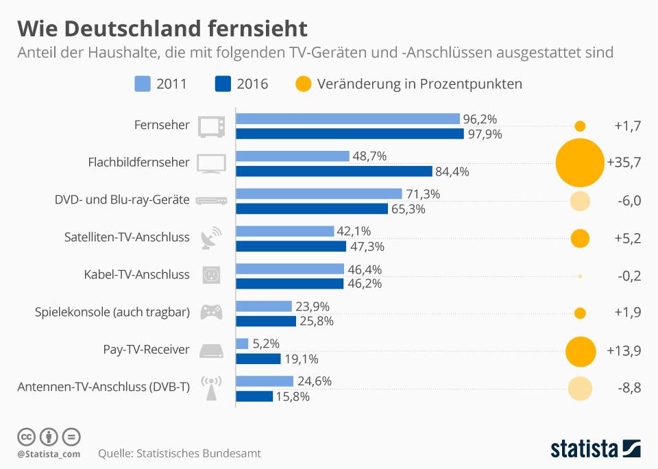 Infografik: Wie Deutschland fernsieht   Statista