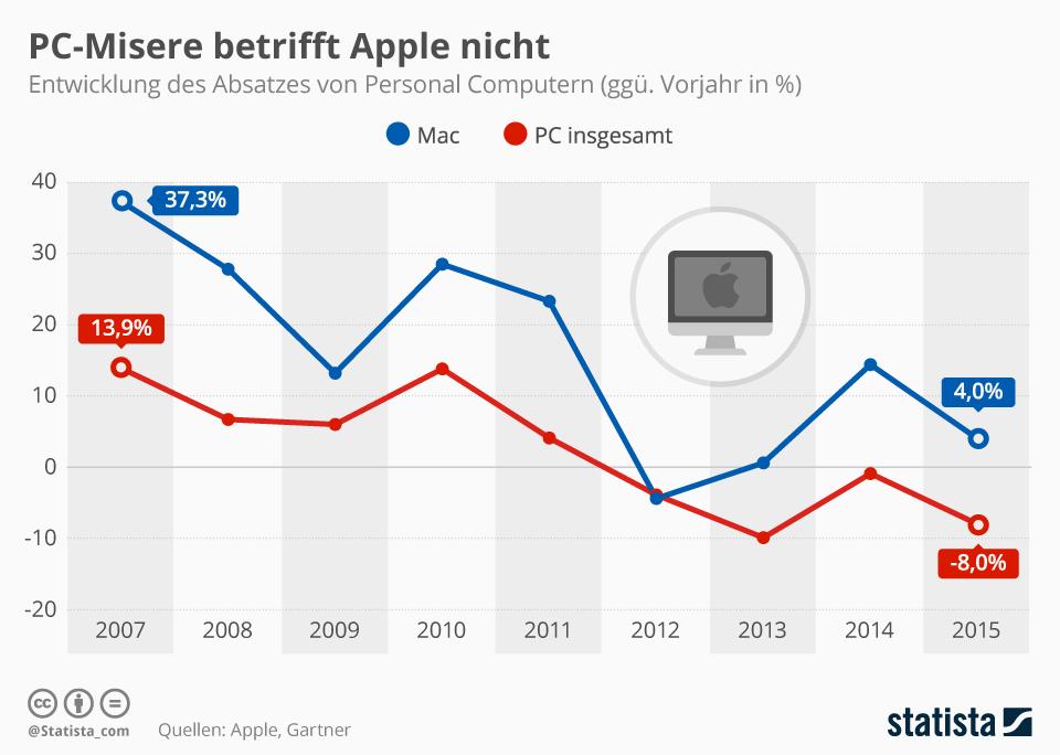 Infografik: PC-Misere betrifft Apple nicht | Statista