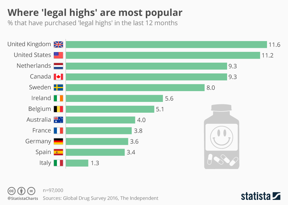 Infographic: Where 'legal highs' are most popular | Statista
