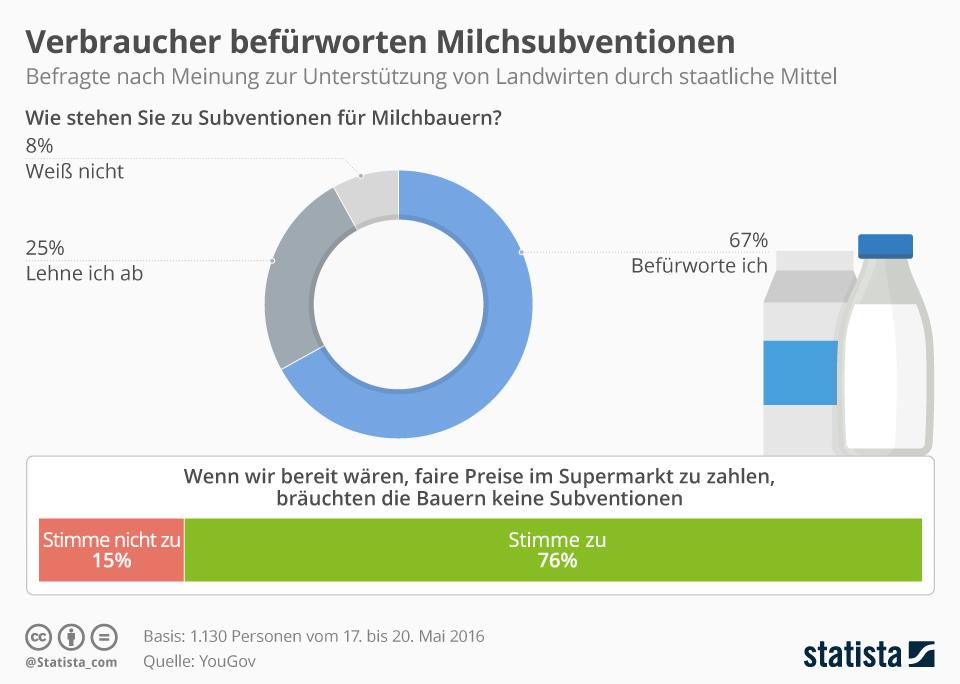 Infografik: Verbraucher befürworten Milchsubventionen | Statista
