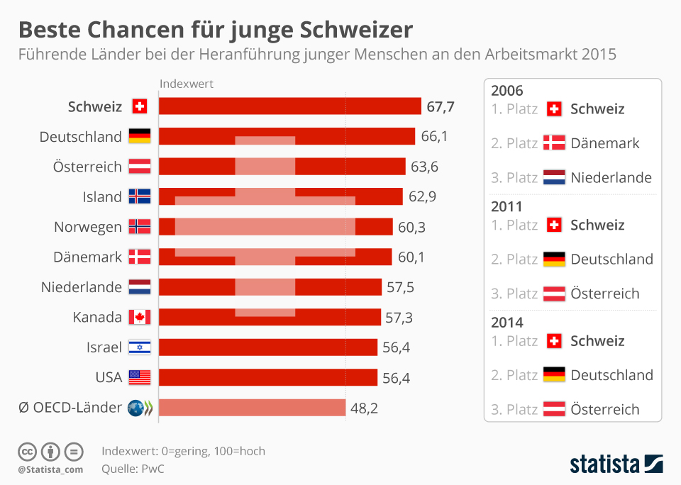 Infografik: Beste Chancen für junge Schweizer | Statista