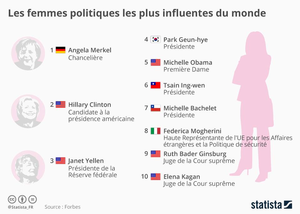 Infographie: Les femmes politiques les plus influentes du monde   Statista