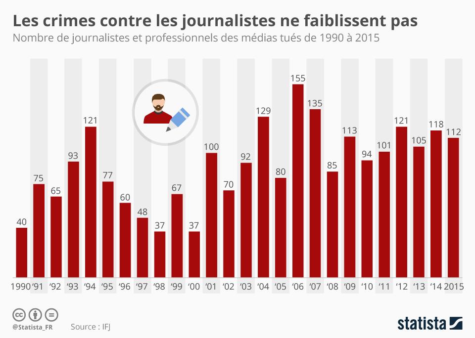 Infographie: Les crimes contre les journalistes ne faiblissent pas | Statista