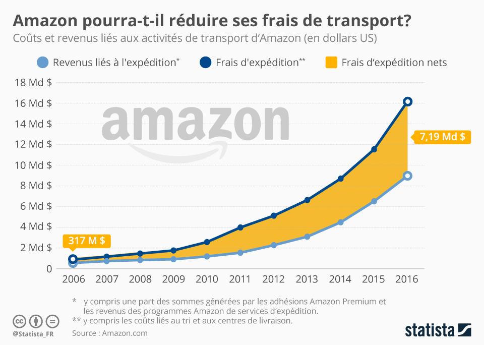 Infographie: Amazon pourra-t-il réduire ses frais de transport ? | Statista