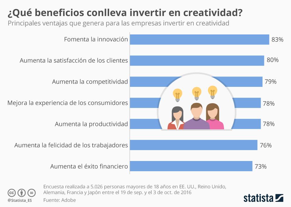 Infografía: Los beneficios de invertir en creatividad   Statista