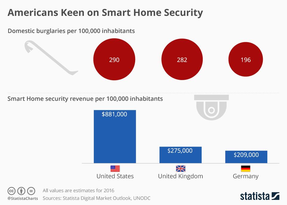 Infographic: Americans Keen on Smart Home Security | Statista