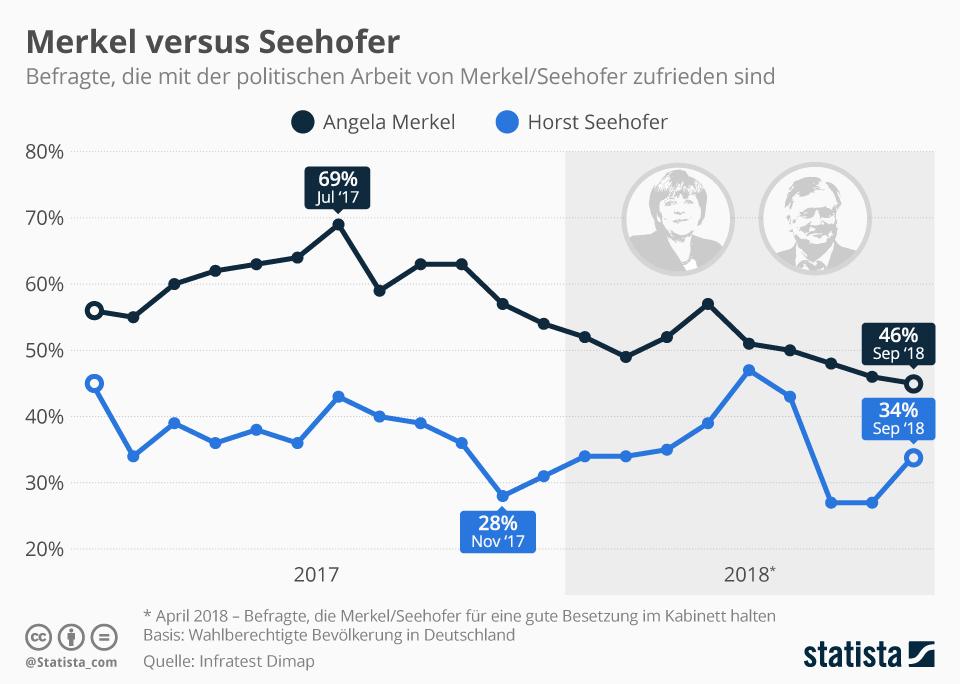 Infografik: Wer macht den besseren Job?   Statista