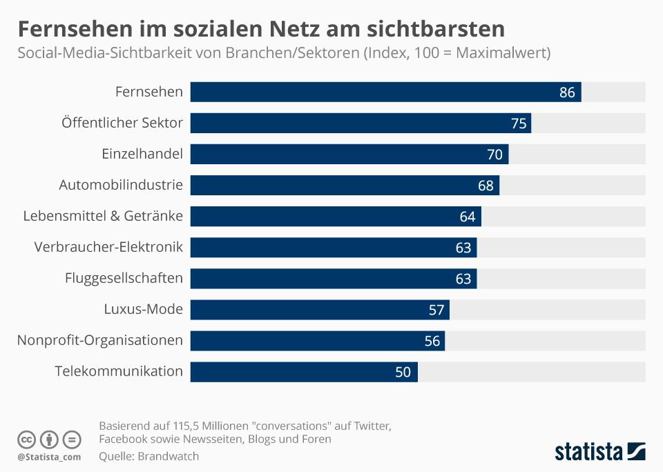 Infografik: Fernsehen im sozialen Netz am sichtbarsten | Statista
