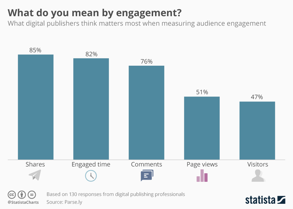 Infographic: How to Measure Audience Engagement Online? | Statista