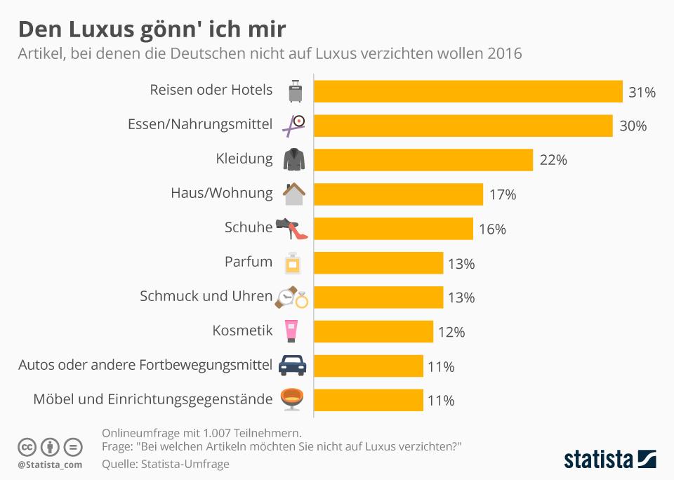 Infografik: Auf welchen Luxus die Deutschen nicht verzichten wollen | Statista