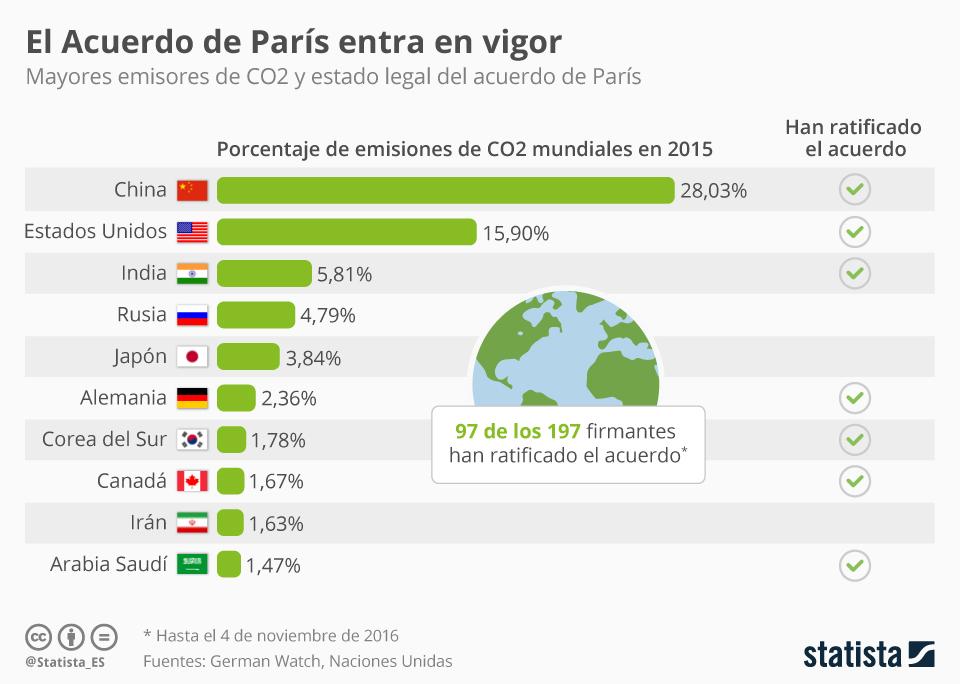 Infografía: El Acuerdo de París ya es vinculante | Statista