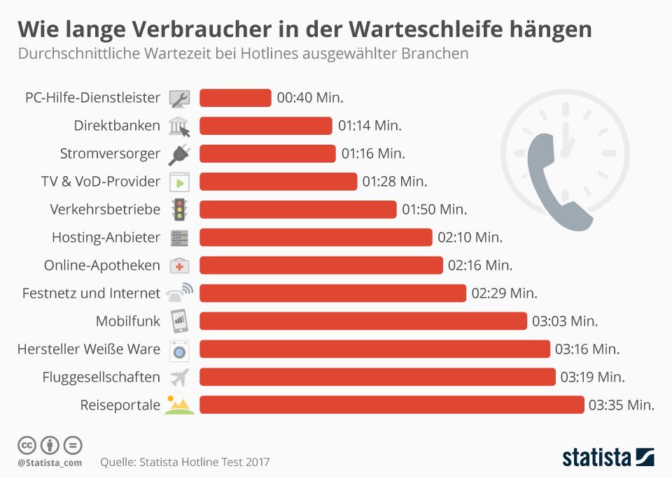 Infografik: Wie lange Verbraucher in der Warteschleife hängen | Statista