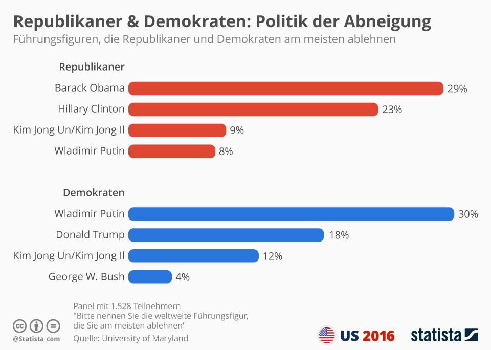Infografik: Wen Republikaner und Demokraten nicht ausstehen können   Statista