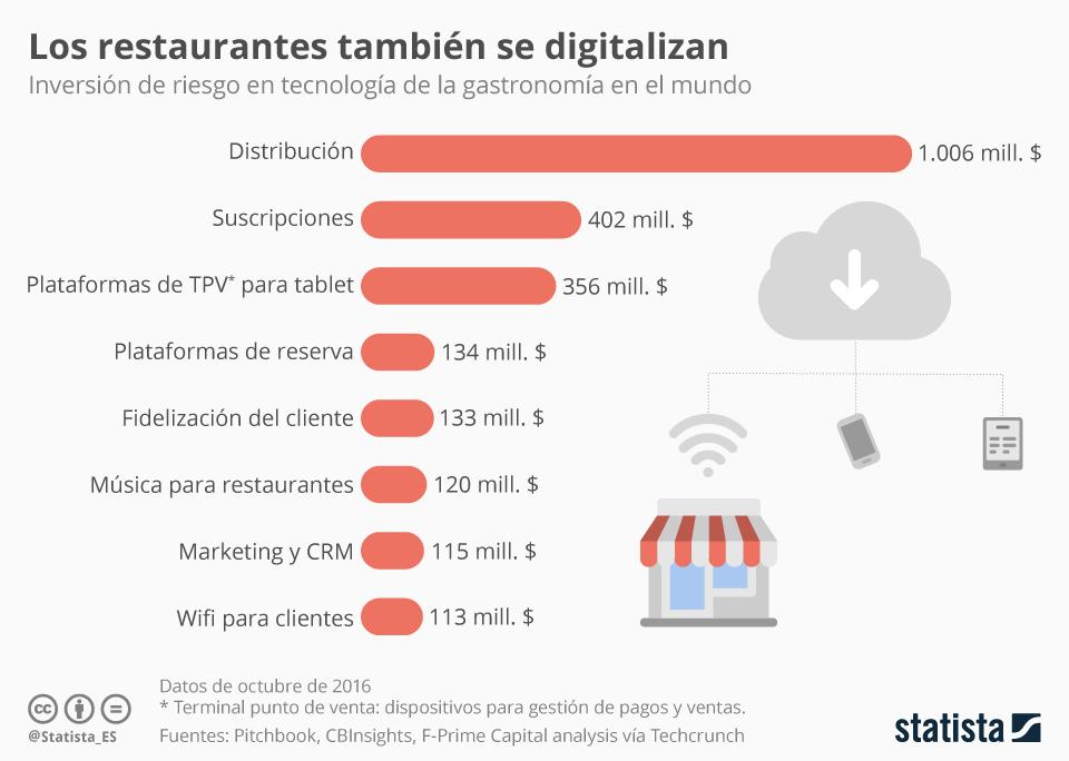 Infografía: La gastronomía al aparato | Statista