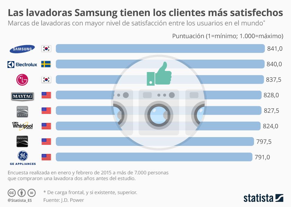 Infografía: Las Samsung, las lavadoras preferidas por los usuarios   Statista