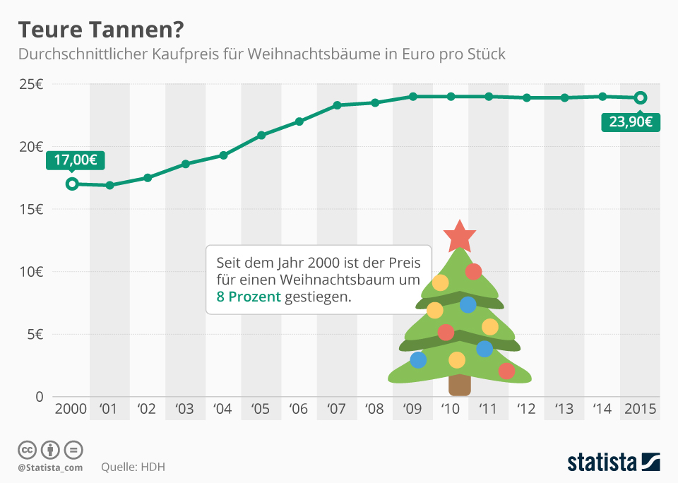 Infografik: Teure Tannen? | Statista