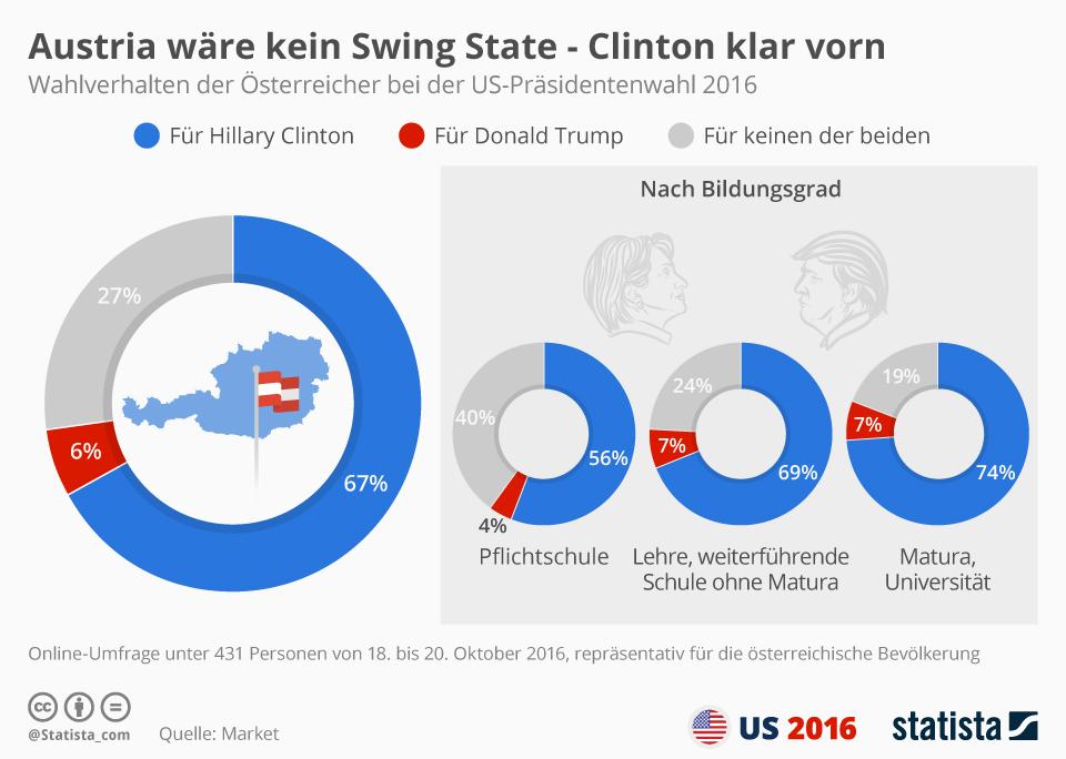 Infografik: Austria wäre kein Swing State - Clinton klar vorn | Statista