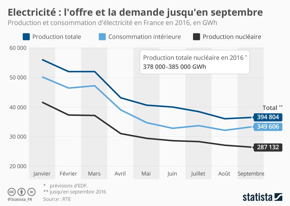 Infographie: Électricité : l'offre et la demande jusqu'en septembre | Statista