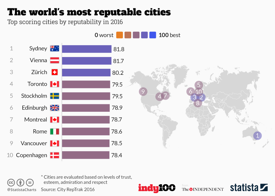 Infographic: The world's most reputable cities | Statista